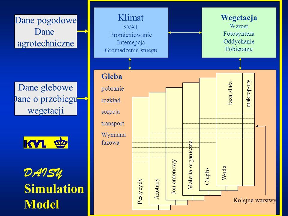 Agrochemikalia Model może uwzględniać następujące procesy związane z transportem i przekształcaniem substancji chemicznych (np.