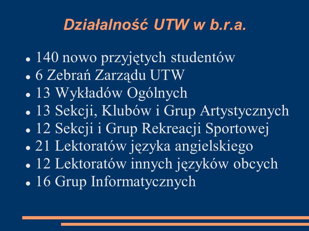 Działalność UTW w b.r.a. 140 nowo przyjętych studentów 6 Zebrań Zarządu UTW 13 Wykładów Ogólnych 13 Sekcji, Klubów i Grup Artystycznych 12 Sekcji i Gr