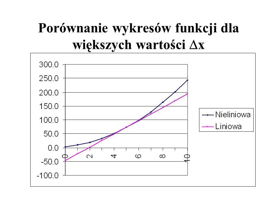 Porównanie wykresów funkcji nieliniowej i liniowej