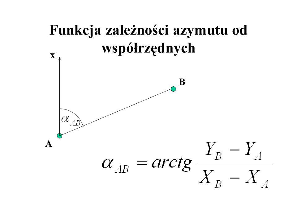 Porównanie wykresów funkcji dla większych wartości x