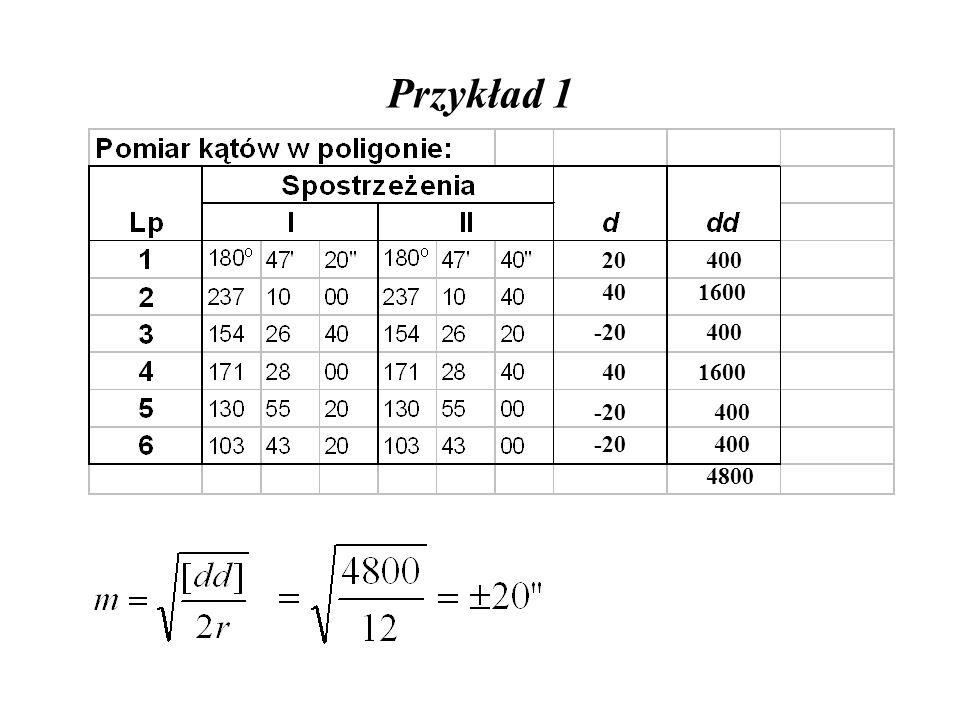 Przykład 1 20 40 -20 40 -20 400 1600 400 1600 400 4800