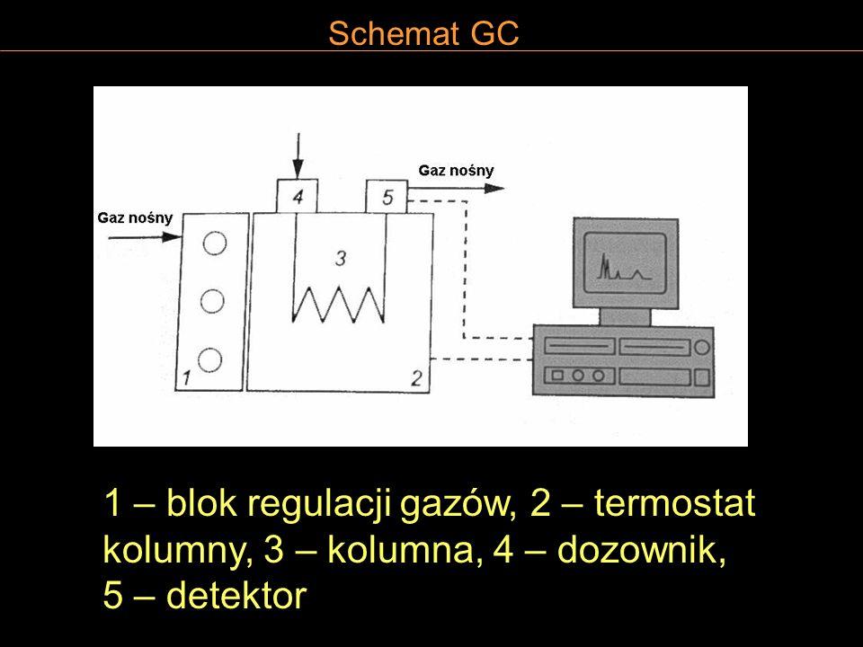 Schemat GC 1 – blok regulacji gazów, 2 – termostat kolumny, 3 – kolumna, 4 – dozownik, 5 – detektor