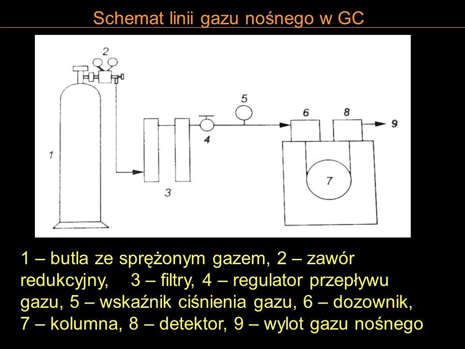 Schemat linii gazu nośnego w GC 1 – butla ze sprężonym gazem, 2 – zawór redukcyjny, 3 – filtry, 4 – regulator przepływu gazu, 5 – wskaźnik ciśnienia g