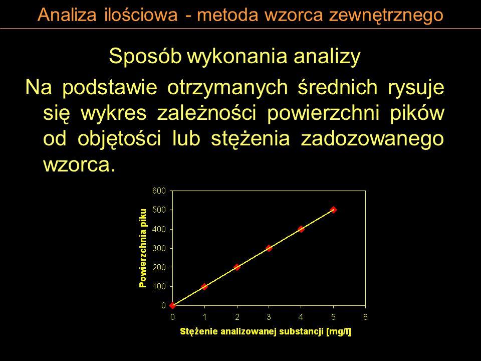 Analiza ilościowa - metoda wzorca zewnętrznego Sposób wykonania analizy Na podstawie otrzymanych średnich rysuje się wykres zależności powierzchni pik