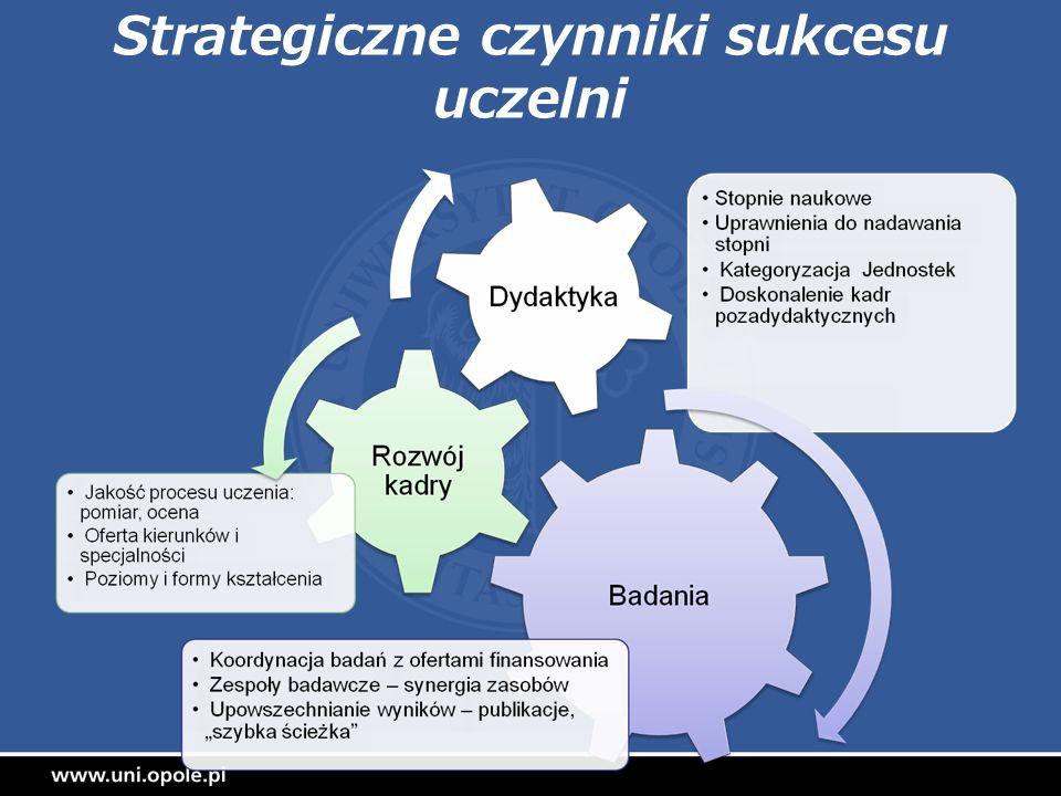 Strategiczne czynniki sukcesu uczelni