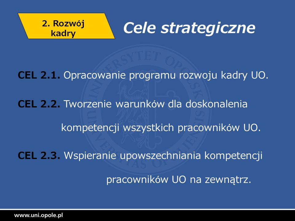 Cele strategiczne CEL 2.1. Opracowanie programu rozwoju kadry UO. CEL 2.2. Tworzenie warunków dla doskonalenia kompetencji wszystkich pracowników UO.