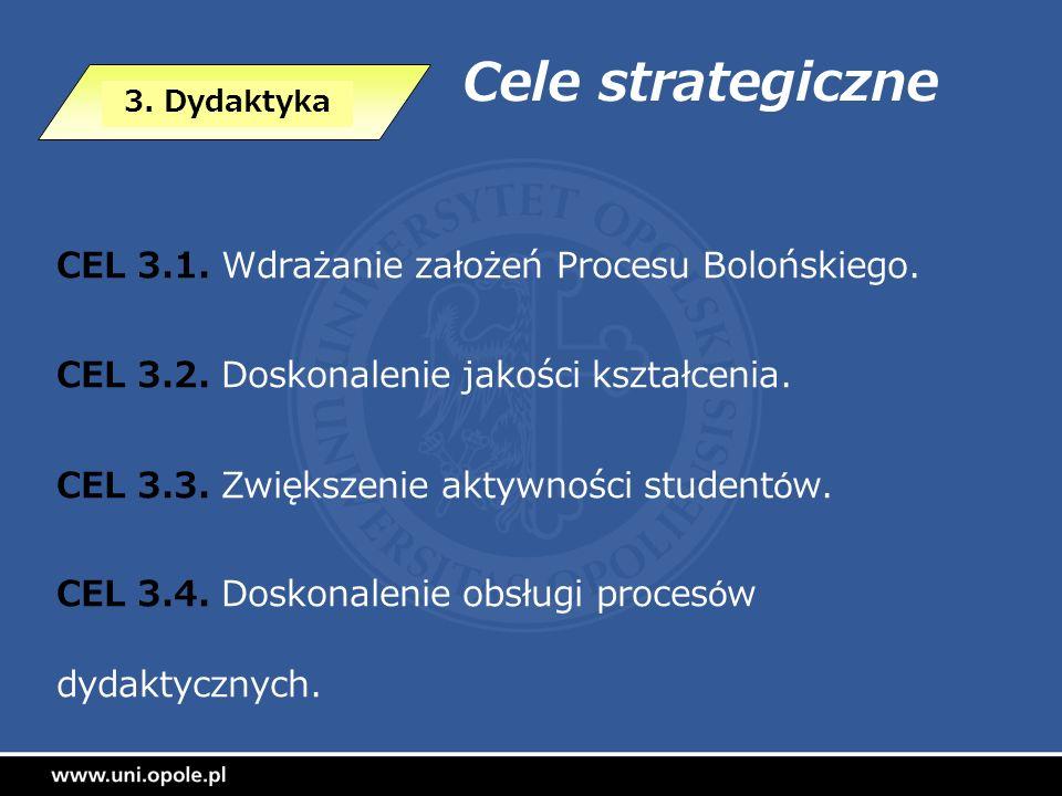 Cele strategiczne CEL 3.1. Wdrażanie założeń Procesu Bolońskiego. CEL 3.2. Doskonalenie jakości kształcenia. CEL 3.3. Zwiększenie aktywności studentów