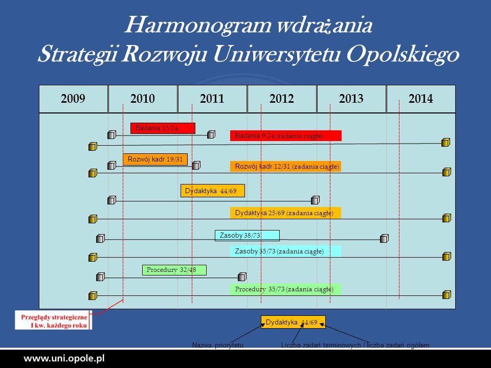 Harmonogram wdra ż ania Strategii Rozwoju Uniwersytetu Opolskiego 200920102011201220132014 Badania 15/24 Rozwój kadr 19/31 Dydaktyka 44/69 Zasoby 38/7