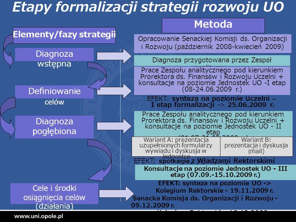 Etapy formalizacji strategii rozwoju UO Diagnoza wstępna Diagnoza przygotowana przez Zespół analityczny Definiowanie celów Prace Zespołu analitycznego