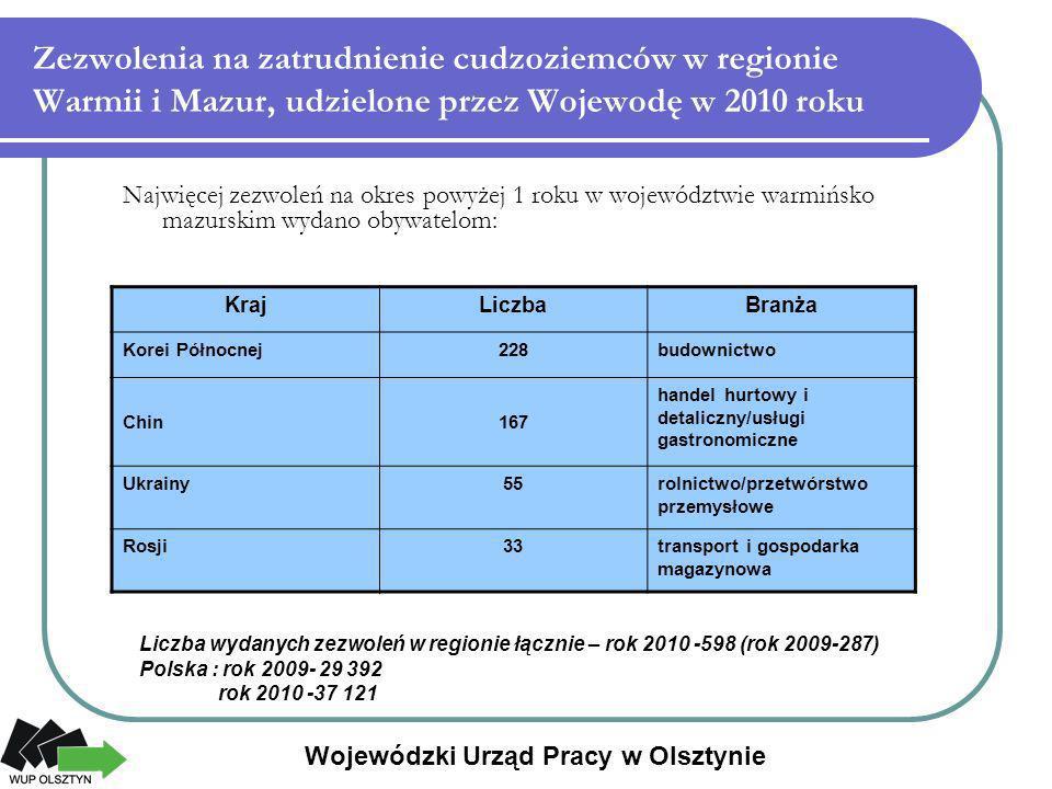 Zezwolenia na zatrudnienie cudzoziemców w regionie Warmii i Mazur, udzielone przez Wojewodę w 2010 roku Najwięcej zezwoleń na okres powyżej 1 roku w w