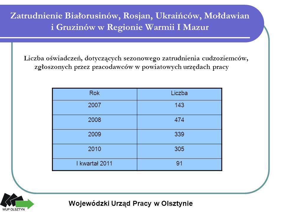 Zatrudnienie Białorusinów, Rosjan, Ukraińców, Mołdawian i Gruzinów w Regionie Warmii I Mazur Liczba oświadczeń, dotyczących sezonowego zatrudnienia cu