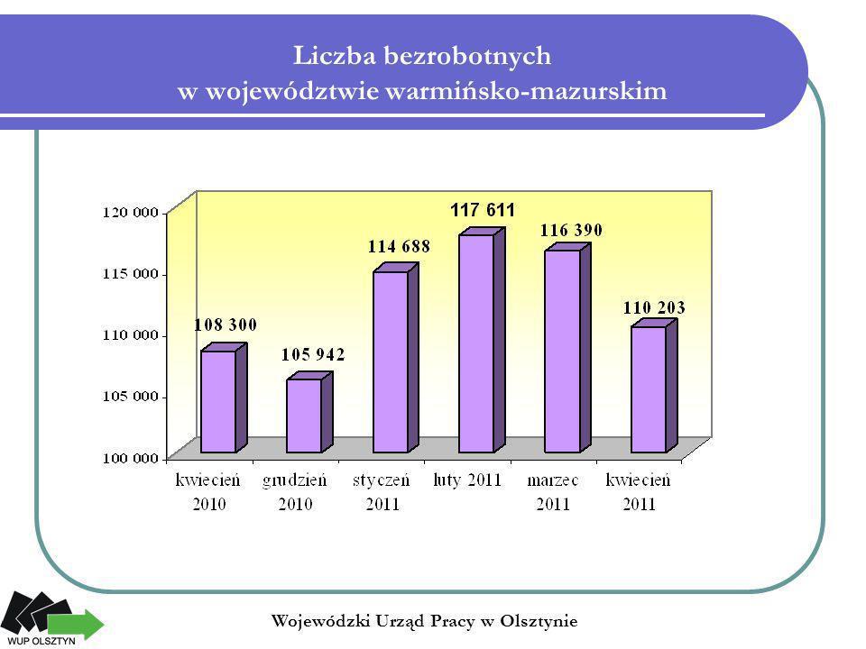 Zmiany (w %) liczby bezrobotnych w województwie warmińsko-mazurskim Wojewódzki Urząd Pracy w Olsztynie kwiecień 2010 – kwiecień 2011