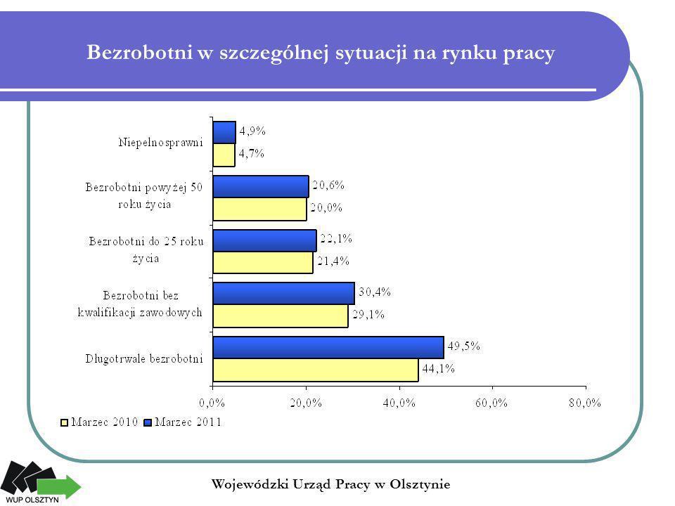 Bezrobotni w szczególnej sytuacji na rynku pracy Wojewódzki Urząd Pracy w Olsztynie
