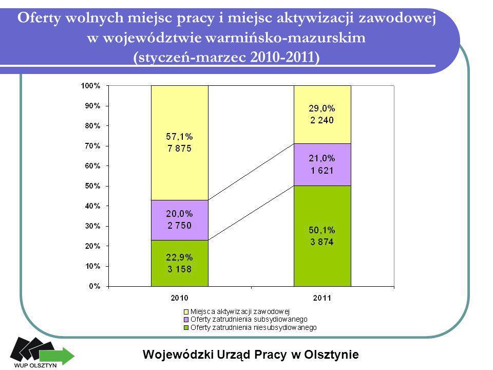 Oferty wolnych miejsc pracy i miejsc aktywizacji zawodowej w województwie warmińsko-mazurskim (styczeń-marzec 2010-2011) Wojewódzki Urząd Pracy w Olsz