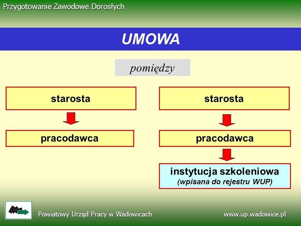 www.up.wadowice.pl Powiatowy Urząd Pracy w Wadowicach Przygotowanie Zawodowe Dorosłych pomiędzy starosta pracodawca instytucja szkoleniowa (wpisana do