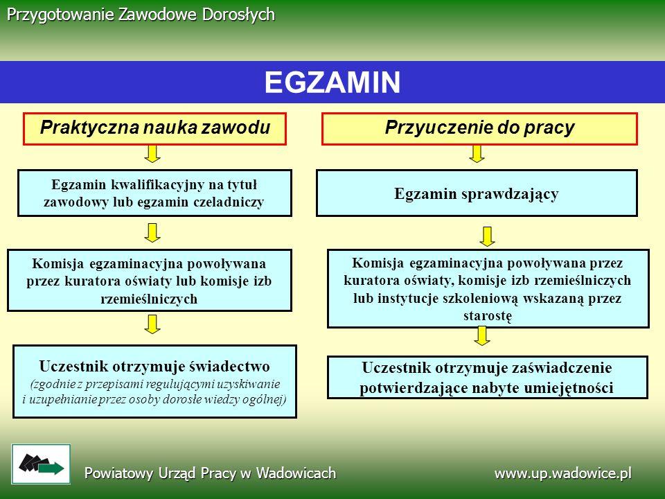 www.up.wadowice.pl Powiatowy Urząd Pracy w Wadowicach Przygotowanie Zawodowe Dorosłych Egzamin kwalifikacyjny na tytuł zawodowy lub egzamin czeladnicz