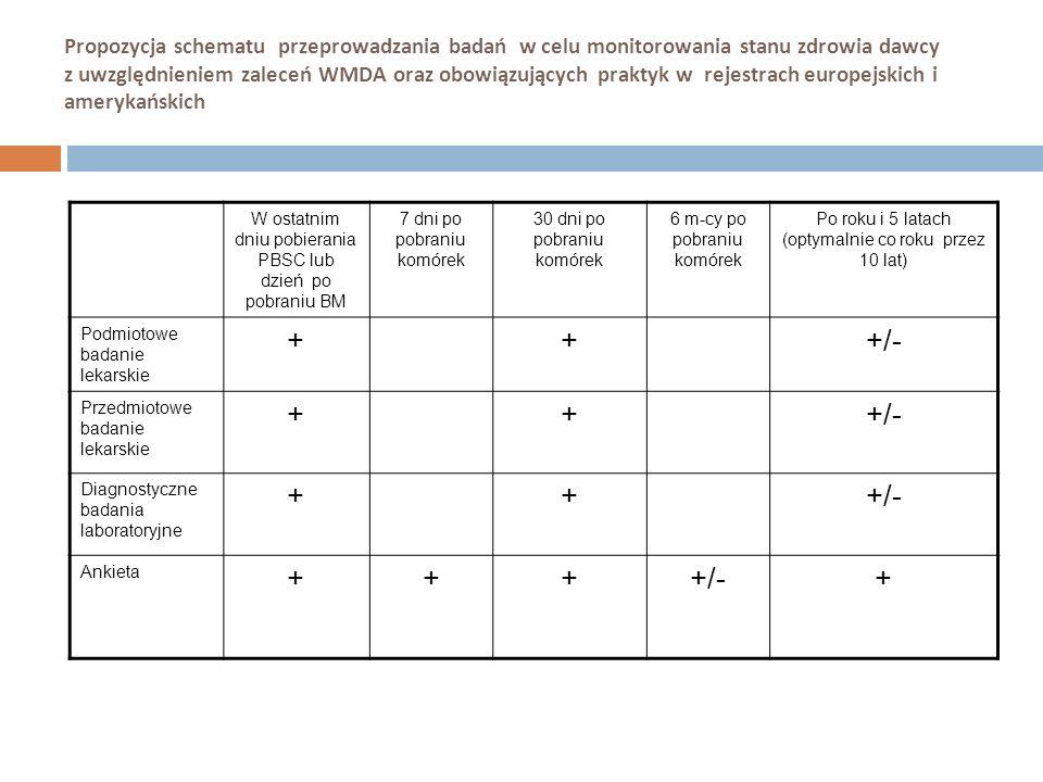 Propozycja schematu przeprowadzania badań w celu monitorowania stanu zdrowia dawcy z uwzględnieniem zaleceń WMDA oraz obowiązujących praktyk w rejestr
