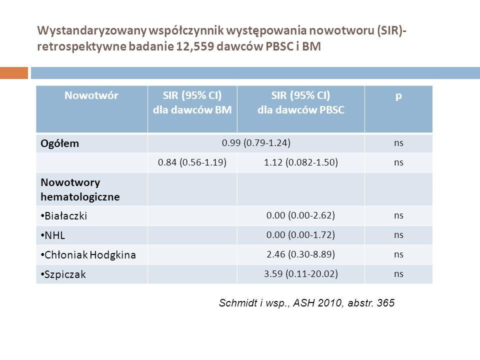 Wystandaryzowany współczynnik występowania nowotworu (SIR)- retrospektywne badanie 12,559 dawców PBSC i BM NowotwórSIR (95% CI) dla dawców BM SIR (95%
