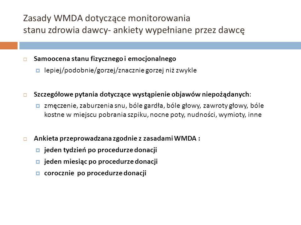 Zasady WMDA dotyczące monitorowania stanu zdrowia dawcy- ankiety wypełniane przez dawcę Samoocena stanu fizycznego i emocjonalnego lepiej/podobnie/gor