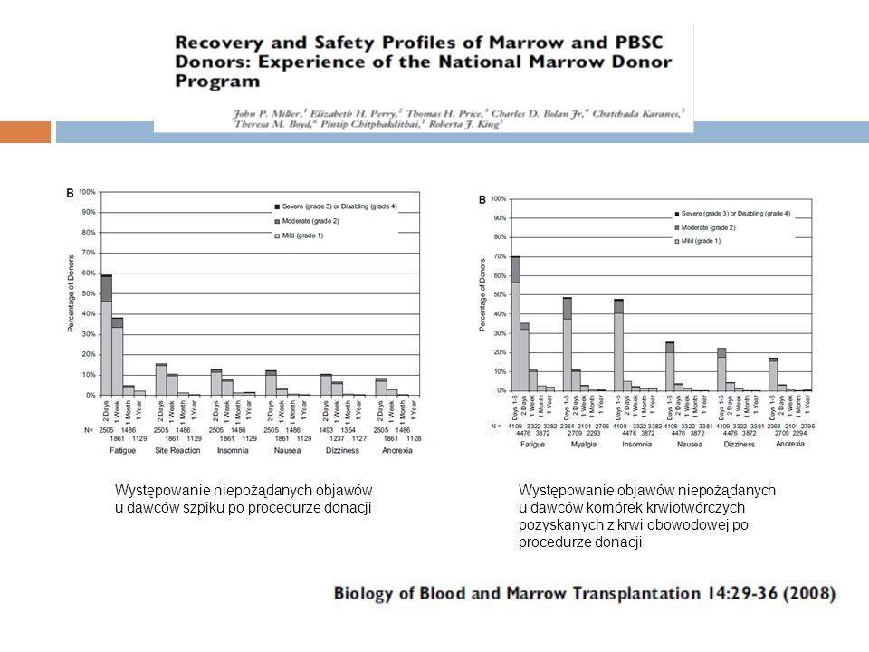 Występowanie niepożądanych objawów u dawców szpiku po procedurze donacji Występowanie objawów niepożądanych u dawców komórek krwiotwórczych pozyskanyc