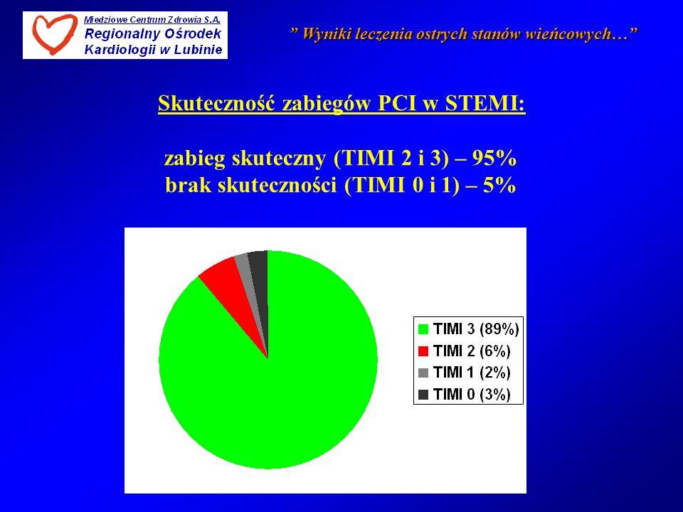 Skuteczność zabiegów PCI w STEMI: zabieg skuteczny (TIMI 2 i 3) – 95% brak skuteczności (TIMI 0 i 1) – 5%