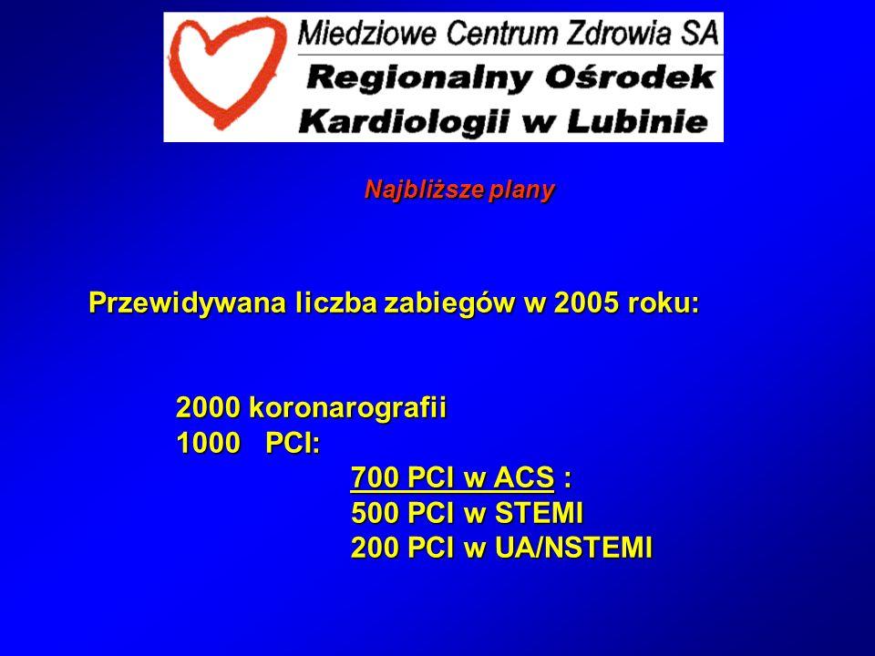 Przewidywana liczba zabiegów w 2005 roku: 2000 koronarografii 1000 PCI: 700 PCI w ACS : 500 PCI w STEMI 200 PCI w UA/NSTEMI Najbliższe plany