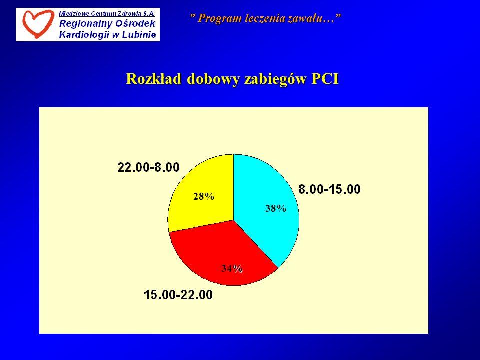 38383838 38% % 34% 28% Rozkład dobowy zabiegów PCI Program leczenia zawału… Program leczenia zawału…