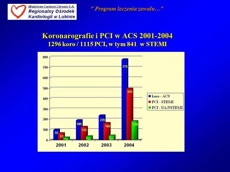 Rezultaty programu leczenia zawału serca 2001-2004 Wśród 854 chorych z STEMI zakwalifikowanych do leczenia zabiegowego: 742 PRIMARY PCI, 99 RESCUE PCI 99 RESCUE PCI