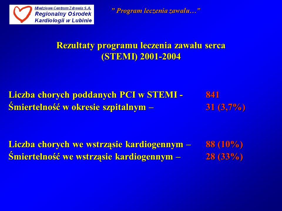 Liczba chorych poddanych PCI w STEMI -841 Śmiertelność w okresie szpitalnym – 31 (3,7%) Liczba chorych we wstrząsie kardiogennym –88 (10%) Śmiertelnoś
