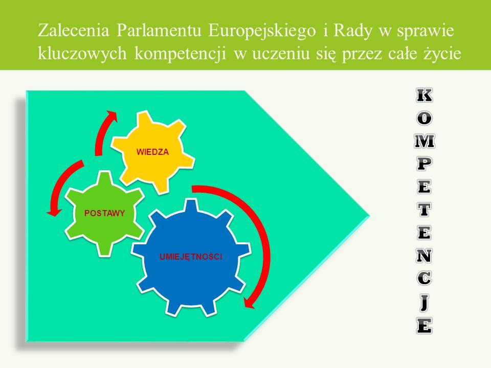 Zalecenia Parlamentu Europejskiego i Rady w sprawie kluczowych kompetencji w uczeniu się przez całe życie Kluczowe kompetencje to te, których wszystkie osoby potrzebują do: samorealizacji, rozwoju osobistego, przyjmowania aktywnej postawy obywatelskiej, osiągania integracji społecznej, zatrudnienia.