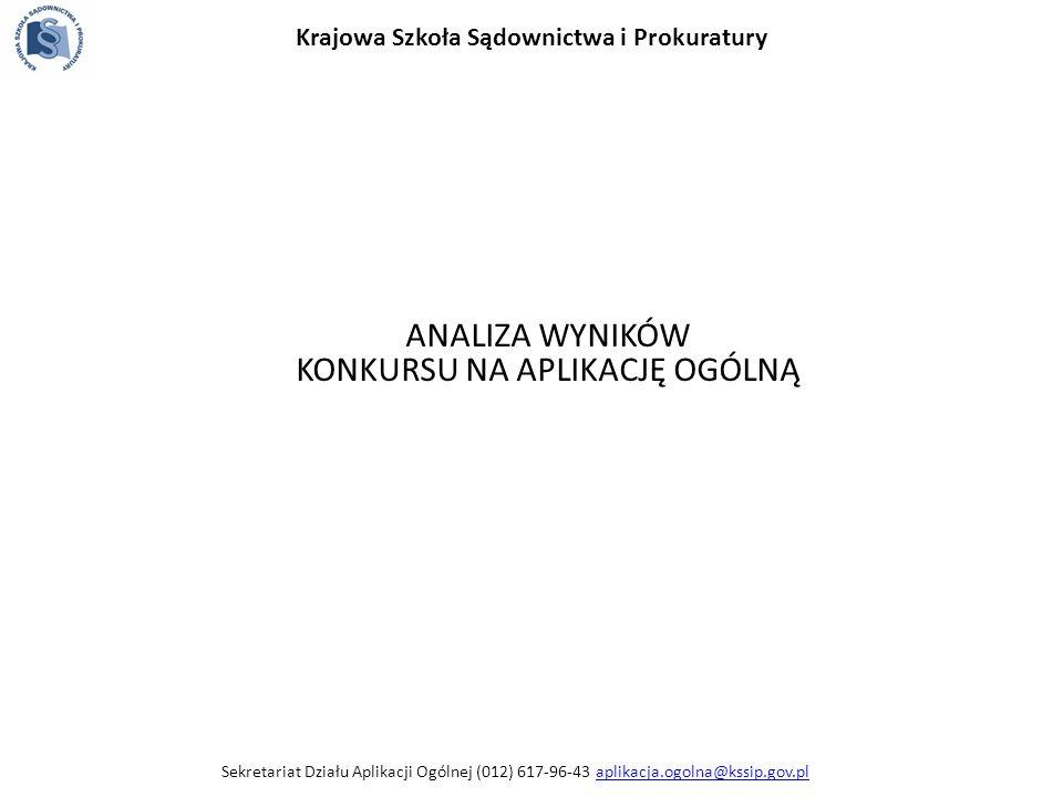 Sekretariat Działu Aplikacji Ogólnej (012) 617-96-43 aplikacja.ogolna@kssip.gov.plaplikacja.ogolna@kssip.gov.pl ANALIZA WYNIKÓW KONKURSU NA APLIKACJĘ