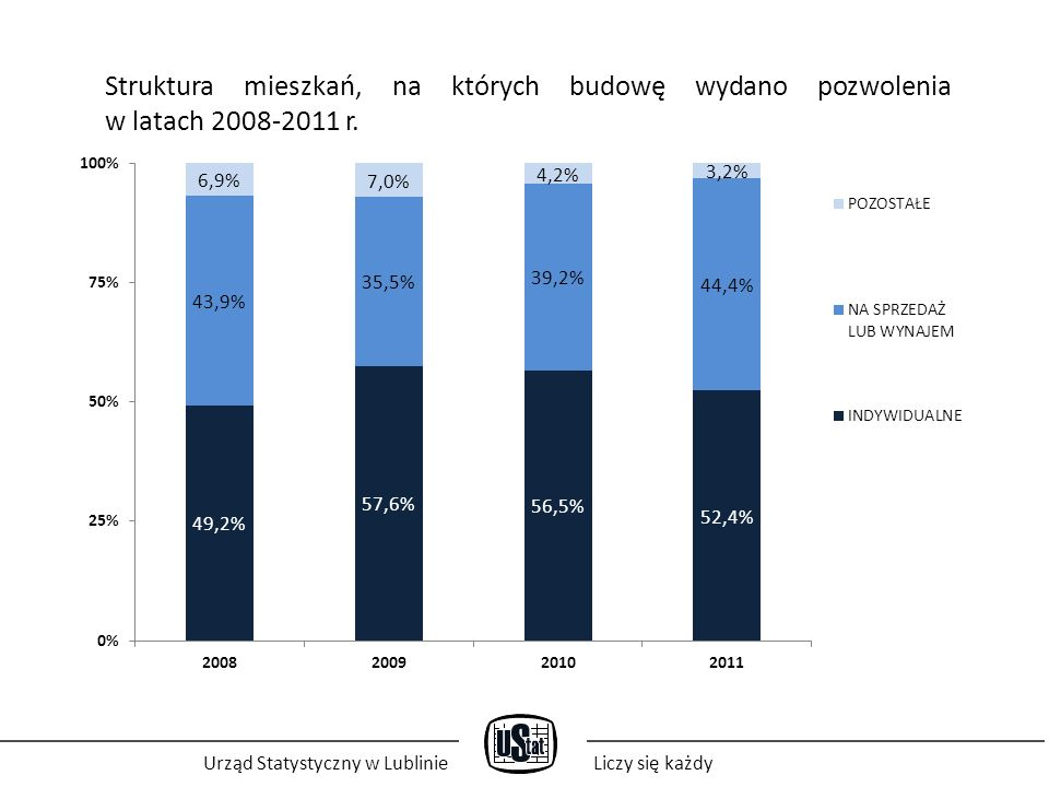 Urząd Statystyczny w LublinieLiczy się każdy Struktura mieszkań, na których budowę wydano pozwolenia w latach 2008-2011 r.