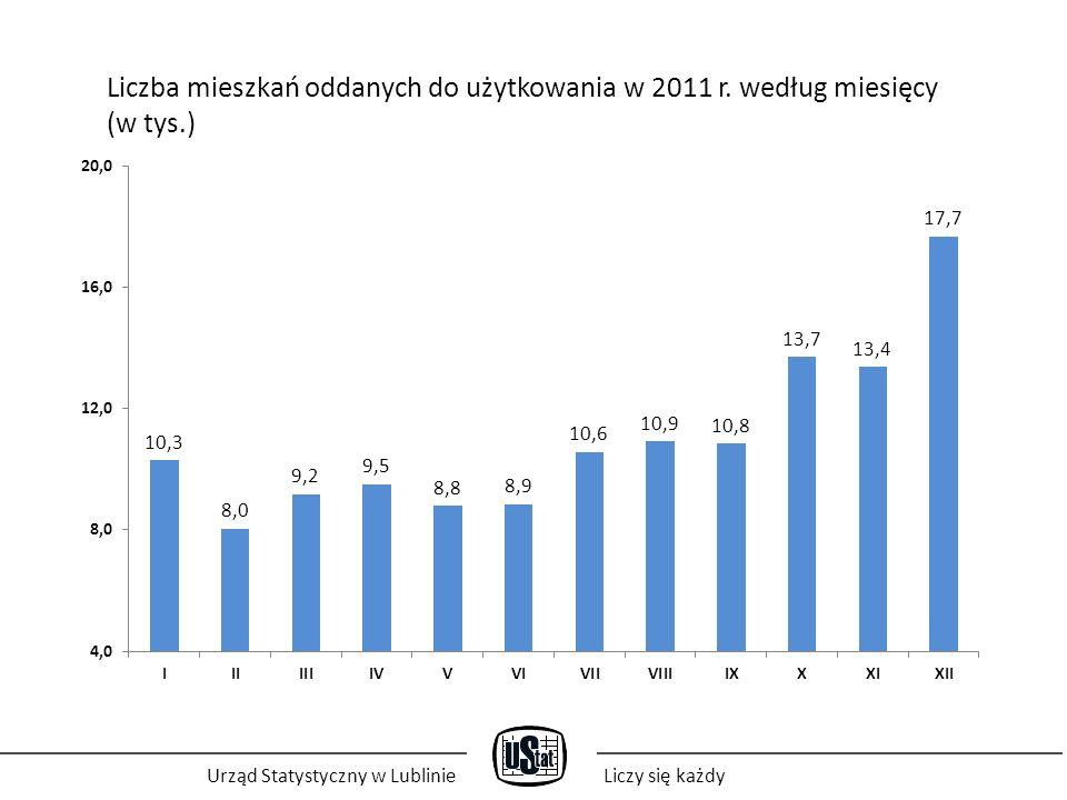 Urząd Statystyczny w LublinieLiczy się każdy Liczba mieszkań oddanych do użytkowania w latach 2008-2011 (w tys.)