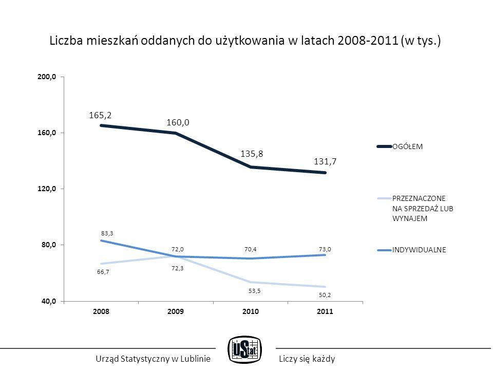 Urząd Statystyczny w LublinieLiczy się każdy Liczba mieszkań, których budowę rozpoczęto w latach 2008-2011 r.