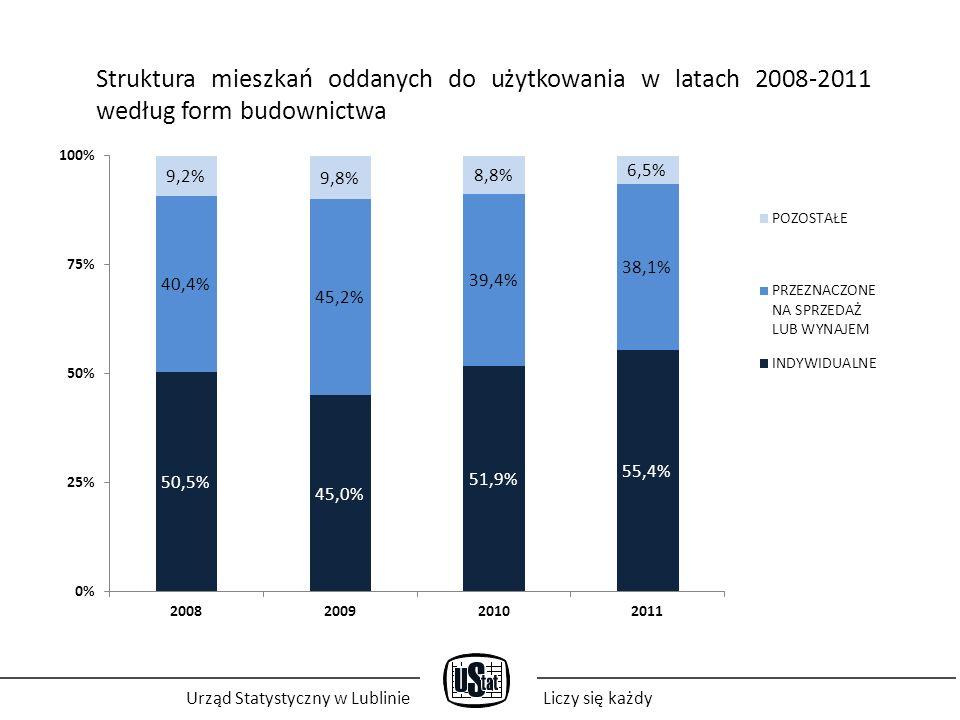 Urząd Statystyczny w LublinieLiczy się każdy Mieszkania, których budowę rozpoczęto w latach 2008-2010 na 1 tys.