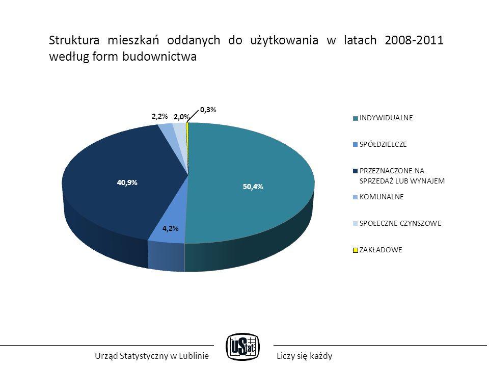 Urząd Statystyczny w LublinieLiczy się każdy Przeciętna powierzchnia mieszkań oddanych do użytkowania w latach 2008-2011 m²