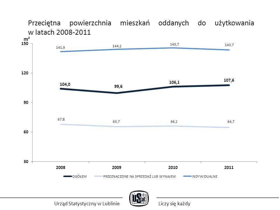 Urząd Statystyczny w LublinieLiczy się każdy Struktura mieszkań, których budowę rozpoczęto w latach 2008-2011 r.
