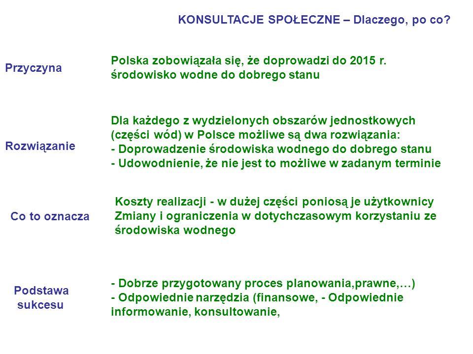 KONSULTACJE SPOŁECZNE – Dlaczego, po co? Przyczyna Polska zobowiązała się, że doprowadzi do 2015 r. środowisko wodne do dobrego stanu Rozwiązanie Dla
