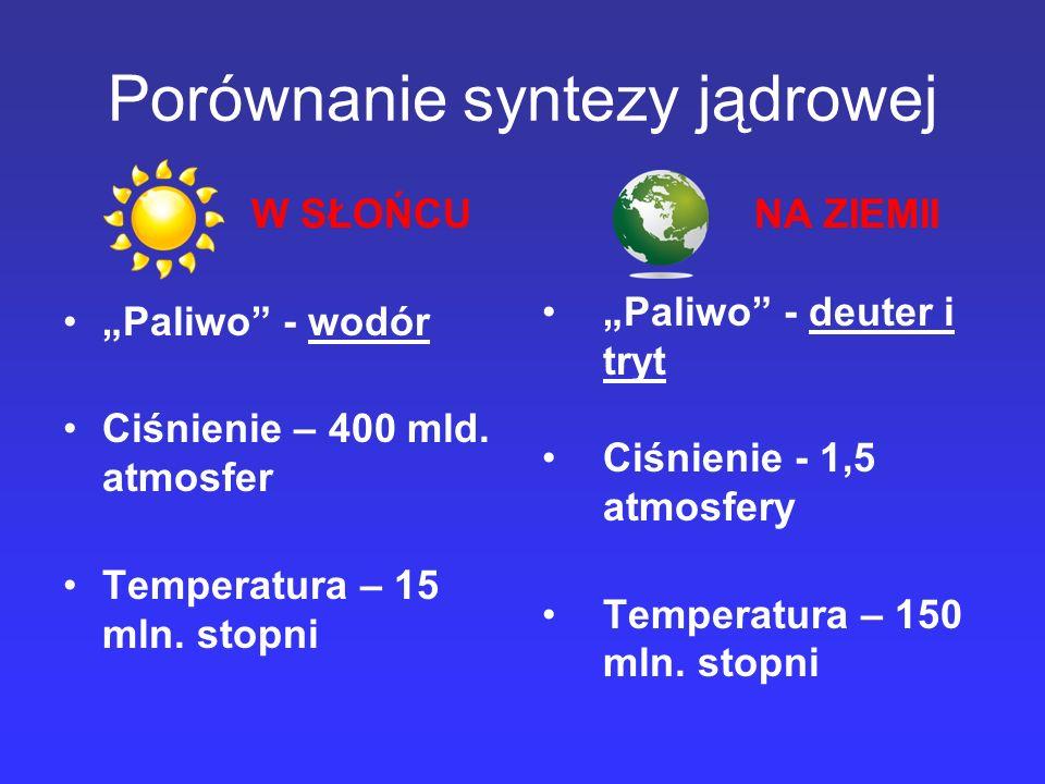 Porównanie syntezy jądrowej W SŁOŃCU Paliwo - wodór Ciśnienie – 400 mld. atmosfer Temperatura – 15 mln. stopni NA ZIEMII Paliwo - deuter i tryt Ciśnie