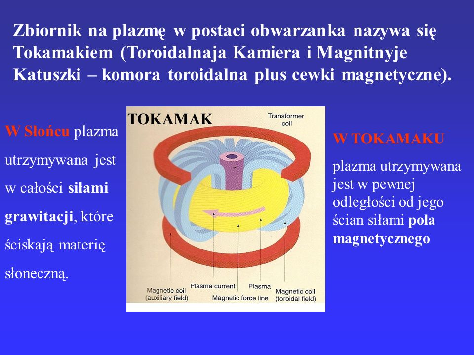 Zbiornik na plazmę w postaci obwarzanka nazywa się Tokamakiem (Toroidalnaja Kamiera i Magnitnyje Katuszki – komora toroidalna plus cewki magnetyczne).