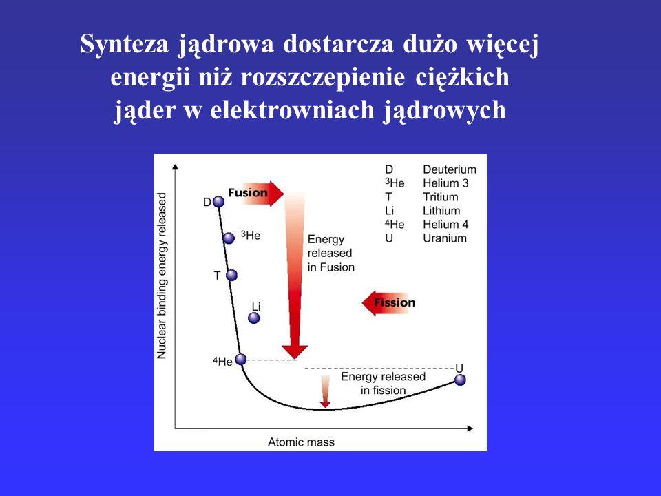 Synteza jądrowa dostarcza dużo więcej energii niż rozszczepienie ciężkich jąder w elektrowniach jądrowych