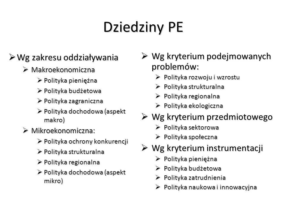 Dziedziny PE Wg zakresu oddziaływania Wg zakresu oddziaływania Makroekonomiczna Makroekonomiczna Polityka pieniężna Polityka pieniężna Polityka budżetowa Polityka budżetowa Polityka zagraniczna Polityka zagraniczna Polityka dochodowa (aspekt makro) Polityka dochodowa (aspekt makro) Mikroekonomiczna: Mikroekonomiczna: Polityka ochrony konkurencji Polityka ochrony konkurencji Polityka strukturalna Polityka strukturalna Polityka regionalna Polityka regionalna Polityka dochodowa (aspekt mikro) Polityka dochodowa (aspekt mikro) Wg kryterium podejmowanych problemów: Wg kryterium podejmowanych problemów: Polityka rozwoju i wzrostu Polityka rozwoju i wzrostu Polityka strukturalna Polityka strukturalna Polityka regionalna Polityka regionalna Polityka ekologiczna Polityka ekologiczna Wg kryterium przedmiotowego Wg kryterium przedmiotowego Polityka sektorowa Polityka sektorowa Polityka społeczna Polityka społeczna Wg kryterium instrumentacji Wg kryterium instrumentacji Polityka pieniężna Polityka pieniężna Polityka budżetowa Polityka budżetowa Polityka zatrudnienia Polityka zatrudnienia Polityka naukowa i innowacyjna Polityka naukowa i innowacyjna
