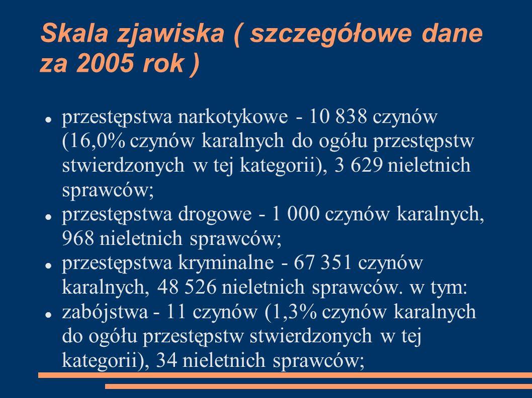 Skala zjawiska ( szczegółowe dane za 2005 rok ) przestępstwa narkotykowe - 10 838 czynów (16,0% czynów karalnych do ogółu przestępstw stwierdzonych w