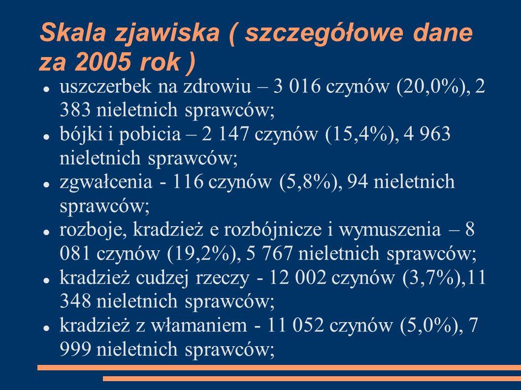 Skala zjawiska ( szczegółowe dane za 2005 rok ) uszczerbek na zdrowiu – 3 016 czynów (20,0%), 2 383 nieletnich sprawców; bójki i pobicia – 2 147 czynó