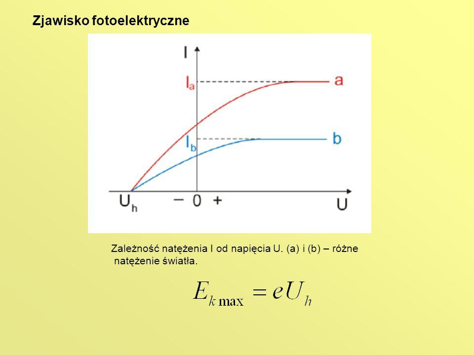 Zależność natężenia I od napięcia U. (a) i (b) – różne natężenie światła. Zjawisko fotoelektryczne