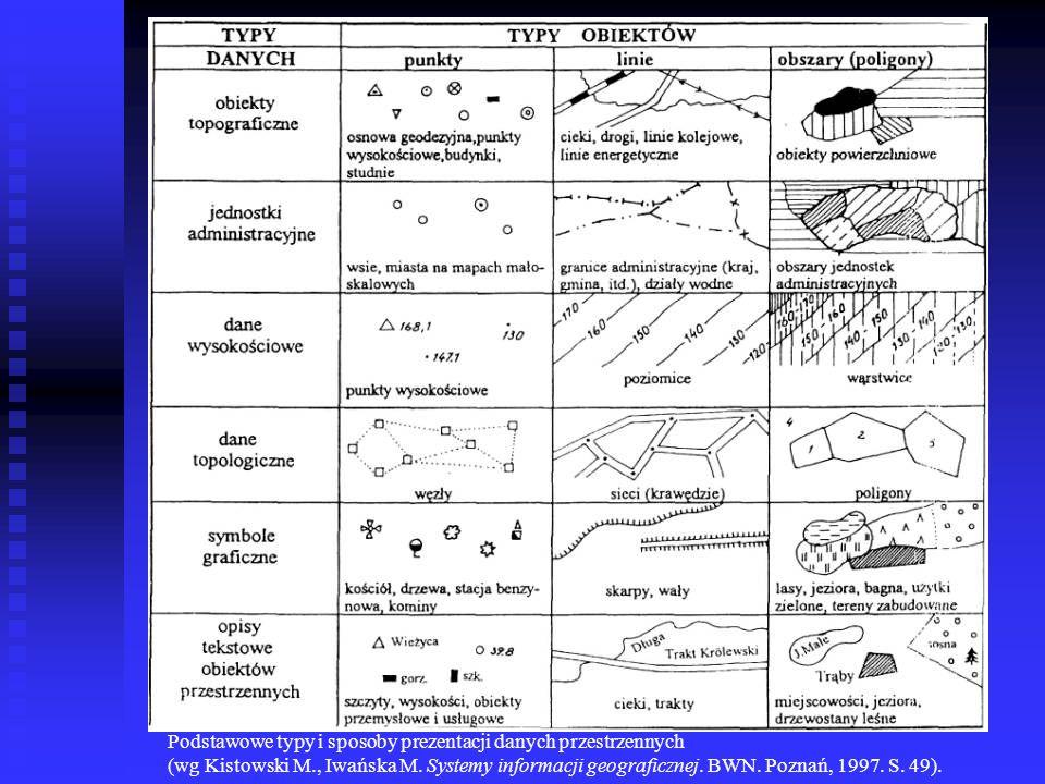 Podstawowe typy i sposoby prezentacji danych przestrzennych (wg Kistowski M., Iwańska M. Systemy informacji geograficznej. BWN. Poznań, 1997. S. 49).