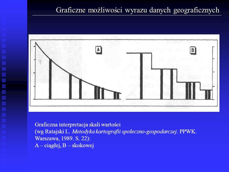 Graficzne możliwości wyrazu danych geograficznych Graficzna interpretacja skali wartości (wg Ratajski L. Metodyka kartografii społeczno-gospodarczej.