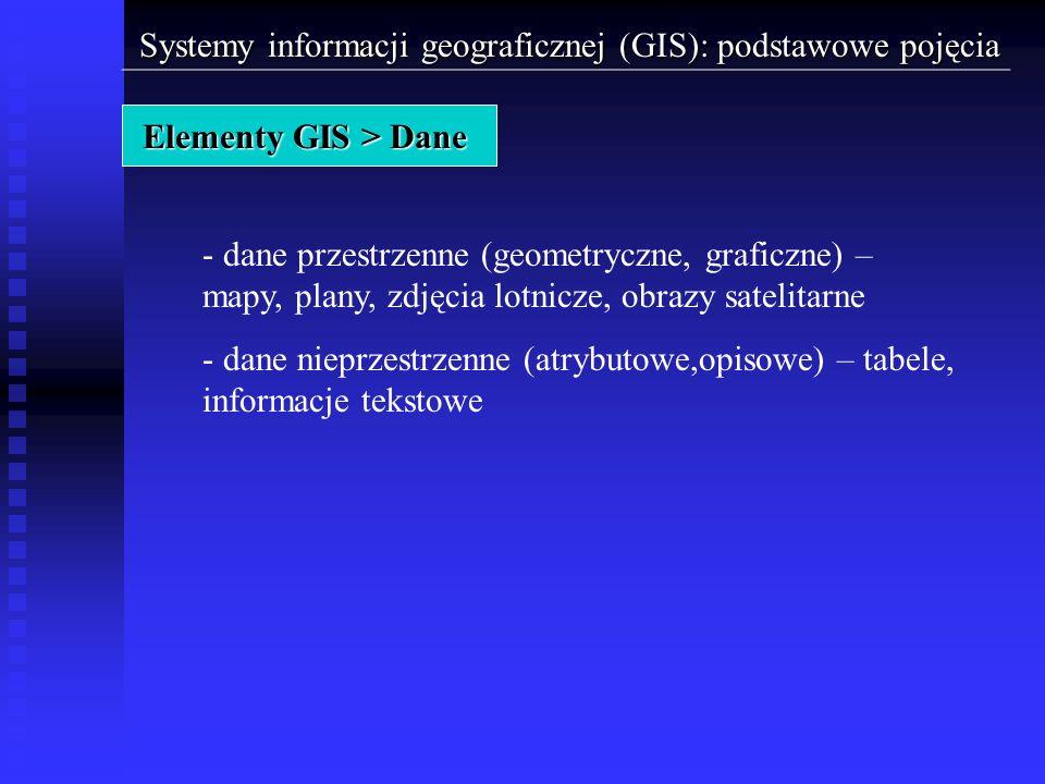 Systemy informacji geograficznej (GIS): podstawowe pojęcia Elementy GIS > Dane - dane przestrzenne (geometryczne, graficzne) – mapy, plany, zdjęcia lo