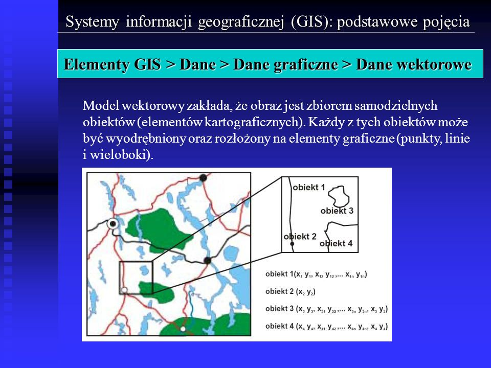Systemy informacji geograficznej (GIS): podstawowe pojęcia Elementy GIS > Dane > Dane graficzne > Dane wektorowe Model wektorowy zakłada, że obraz jes