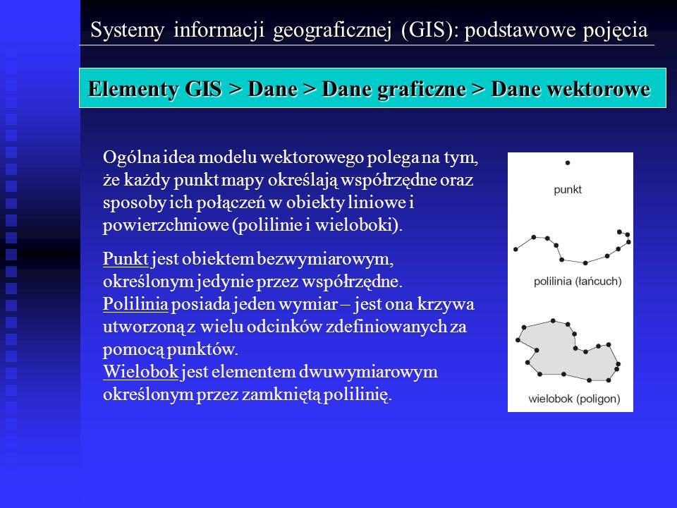 Systemy informacji geograficznej (GIS): podstawowe pojęcia Elementy GIS > Dane > Dane graficzne > Dane wektorowe Ogólna idea modelu wektorowego polega